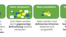 Ideenmanagement der nächsten Generation