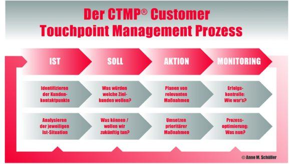 Kanäle adé: Das Touchpoint Management wird zum Erfolgsfaktor. Gastbeitrag von Anne M. Schüller.