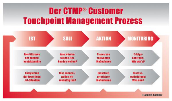 Kanäle adé: Das Touchpoint Management wird zum Erfolgsfaktor. Ein Gastbeitrag von Anne M. Schüller