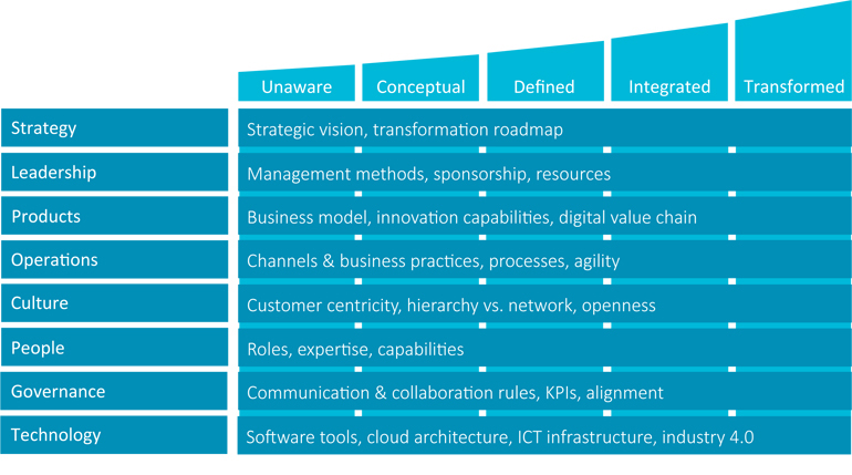 Das Digital Maturity Model - Befähigungskeitsnachweis für die digitale Transformation - Smarter Service