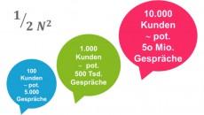 Social CRM: TEIL 2: Mitglieder beteiligen - Nur Social skaliert social