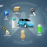 Smarter Service Gallery: Car eWallet