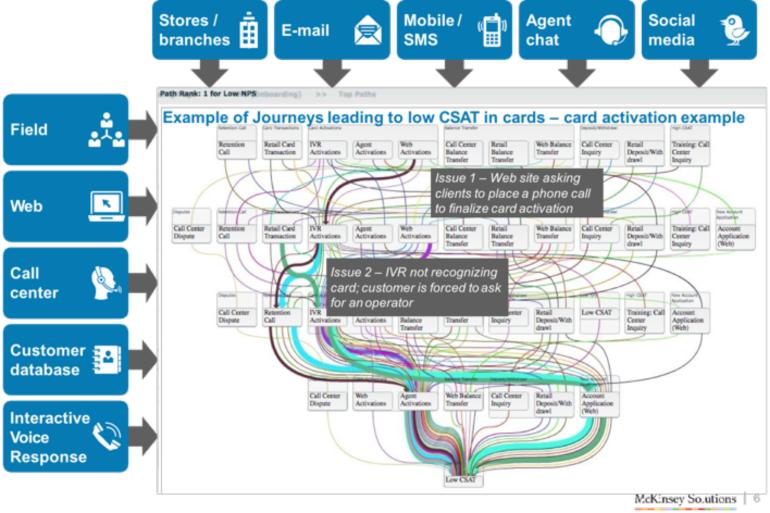 Customer Journey Analytics: Der Weg aus der Omnichannel Komplexitätsfalle