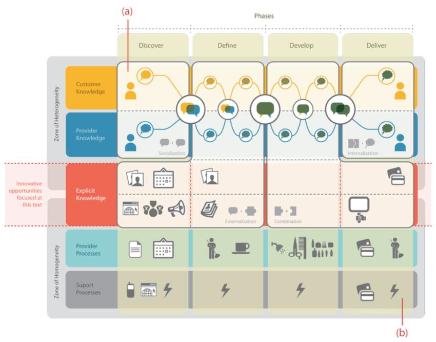 Customer Journeys verstehen: Die Grundlage für bessere Service Konzepte
