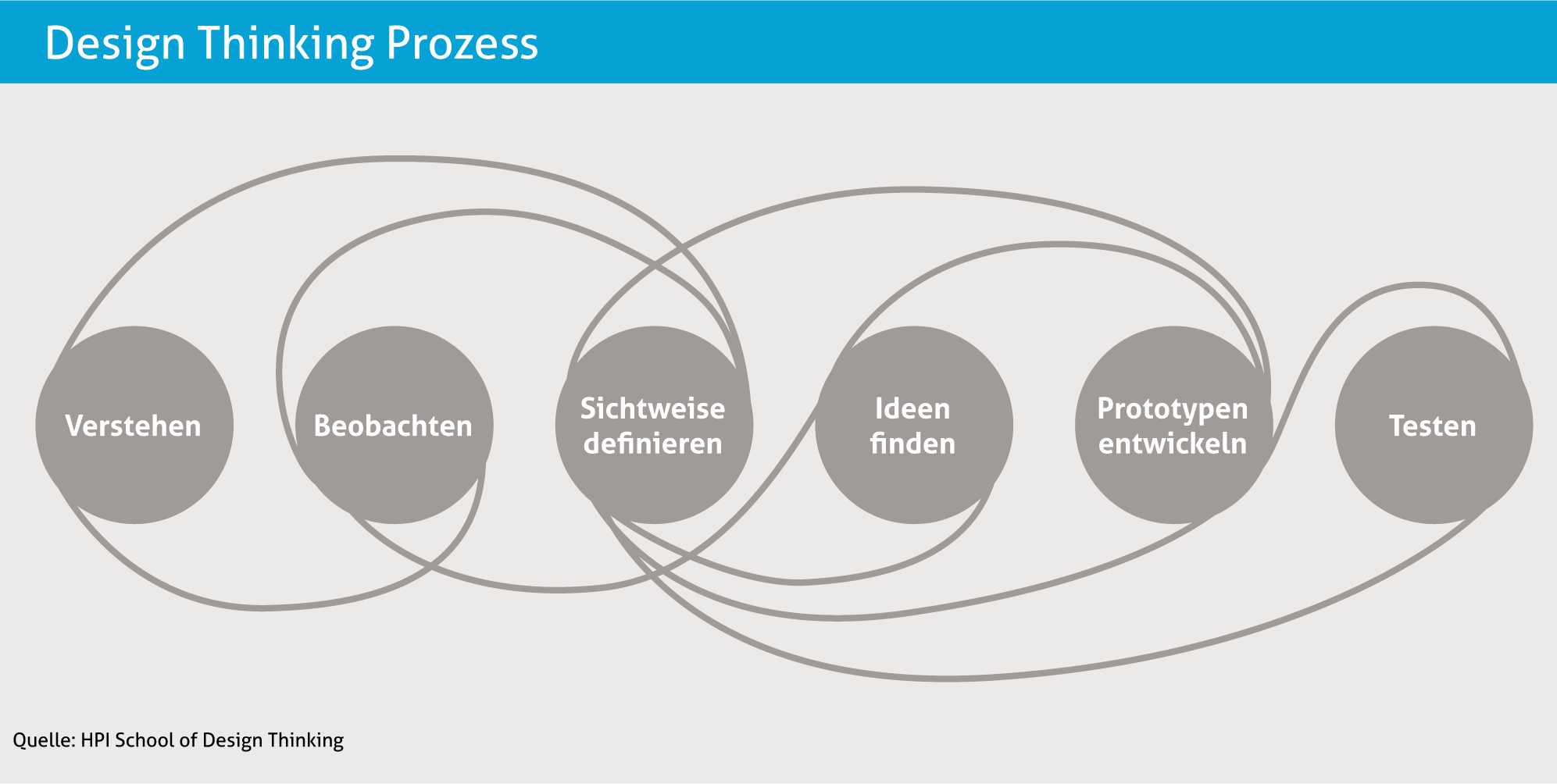 Smart Service Design als iterativer Prozess