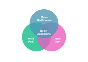 Ausbildungsvergleich für angehende Design Thinking Coaches - Bedürfnisse