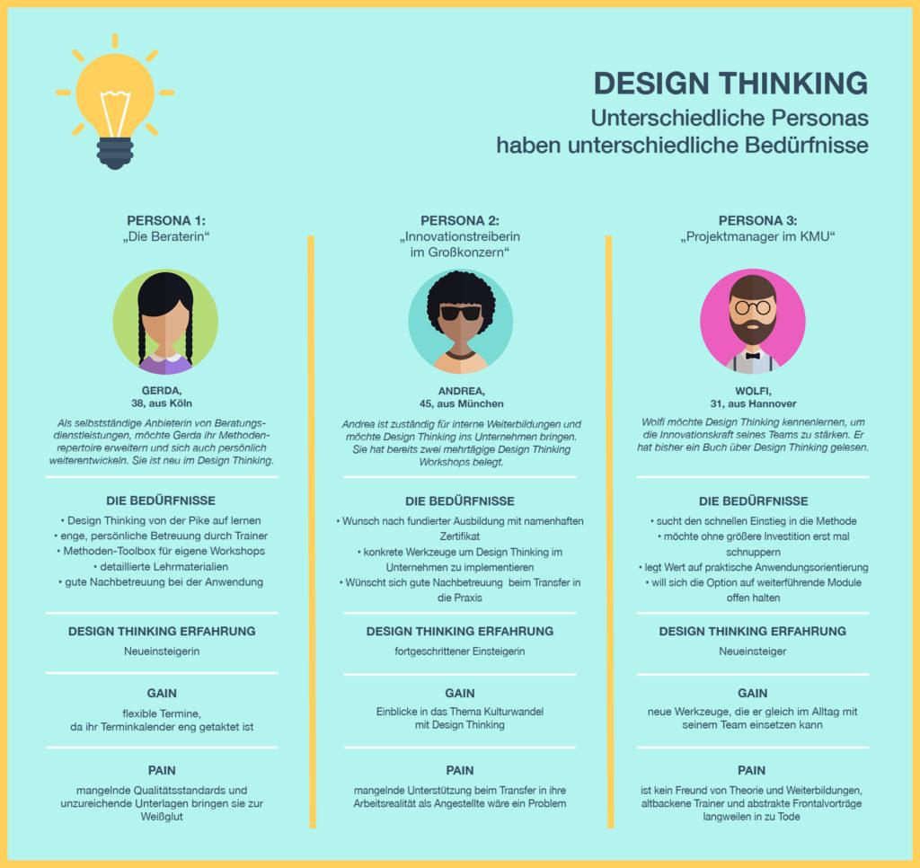 Ausbildungsvergleich für angehende Design Thinking Coaches - Personas