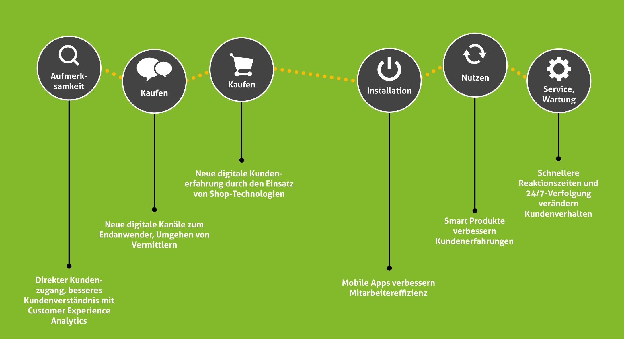 Nutzerzentrierte Gestaltung – ein neues Paradigma für die Industrie